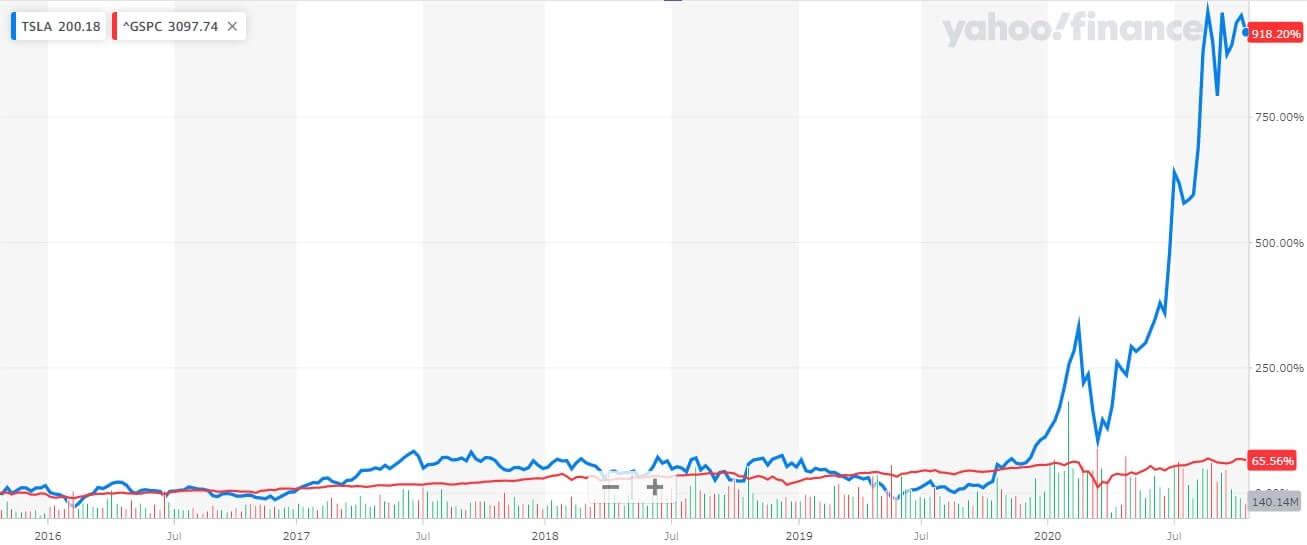 株価 今後 テスラ