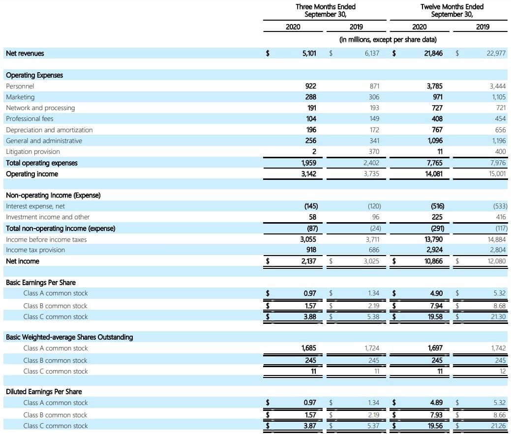 ビザ 米国株 決算 四半期