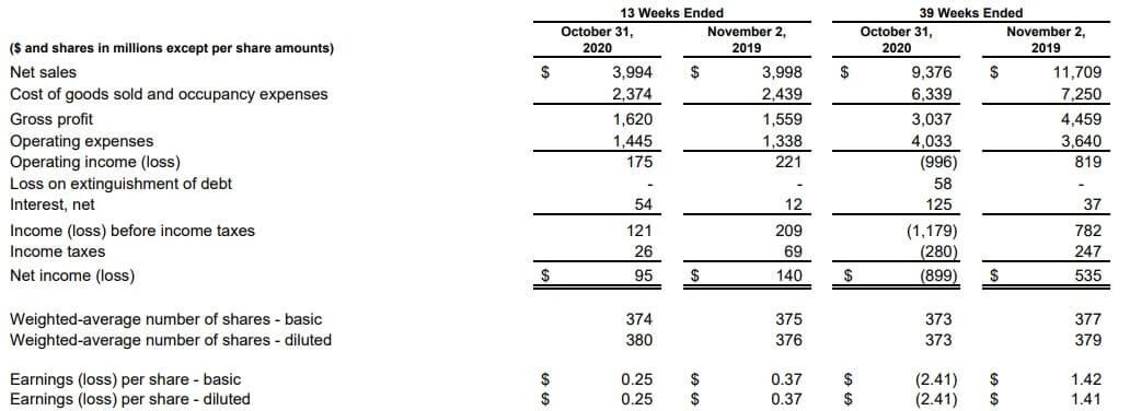 ギャップ 米国株 決算 四半期