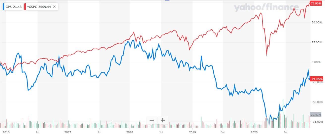 ギャップ 米国株 株価チャート 5年間