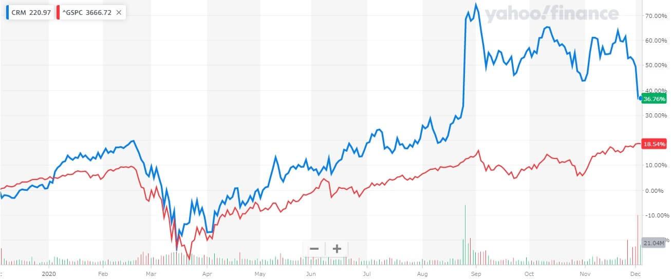 セールスフォース 米国株 株価チャート 1年間