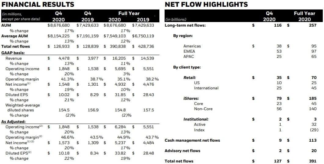 ブラックロック 米国株 決算 四半期