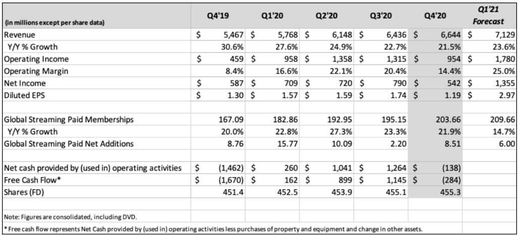 ネットフリックス 米国株 決算 四半期