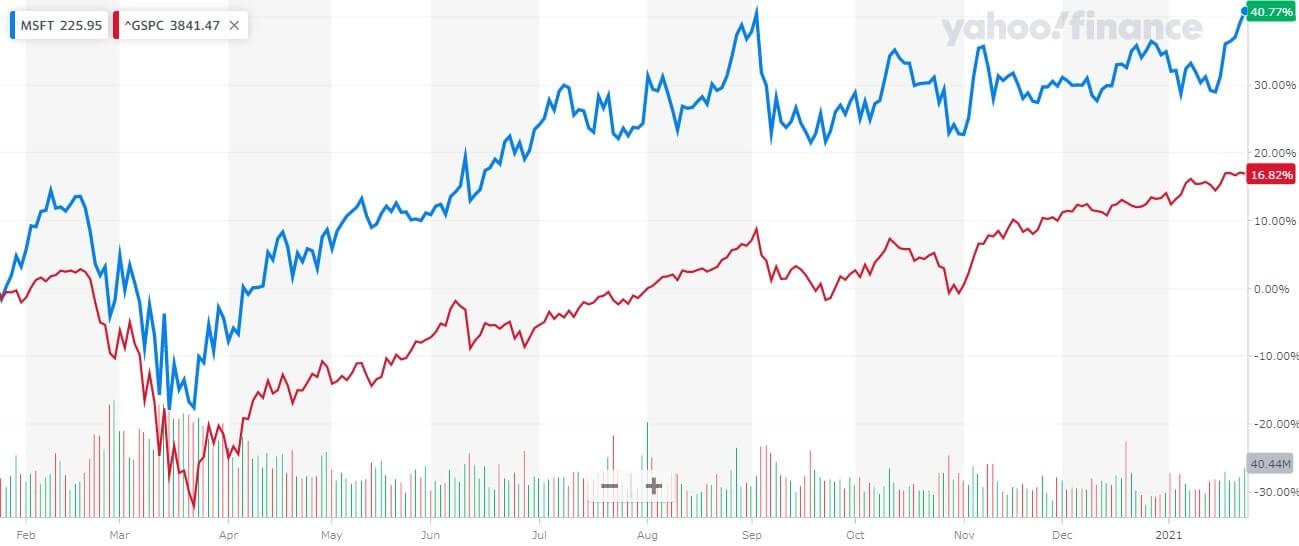 マイクロソフト 米国株 株価チャート 1年間