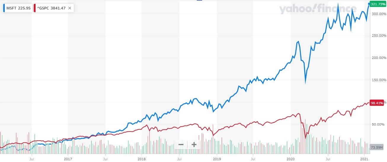 マイクロソフト 米国株 株価チャート 5年間