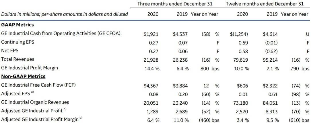 GE 米国株 決算 四半期