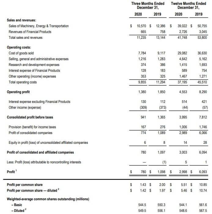 キャタピラー 米国株 決算 四半期