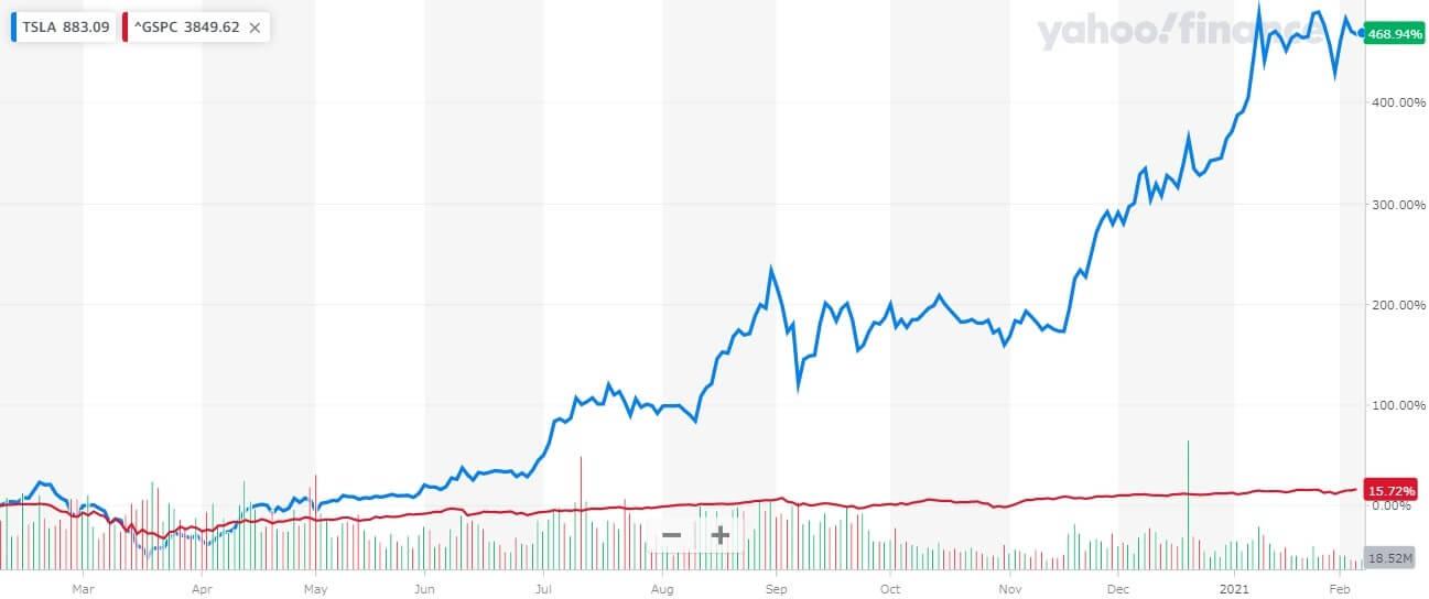 株価 今後 テスラ 【TSLA】テスラの株価と決算