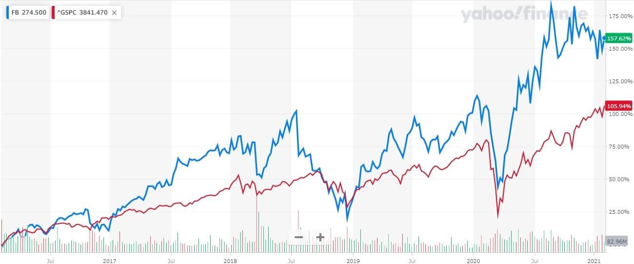 フェイスブック 米国株 株価チャート 5年間