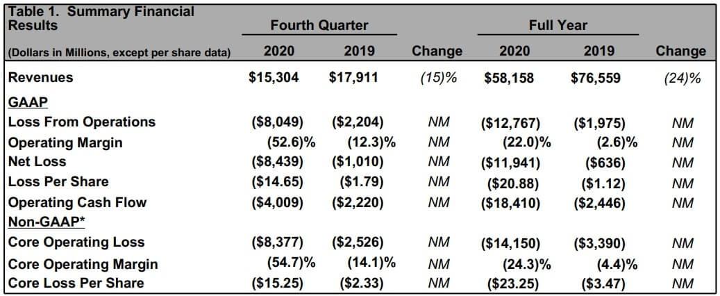 ボーイング 米国株 決算 四半期
