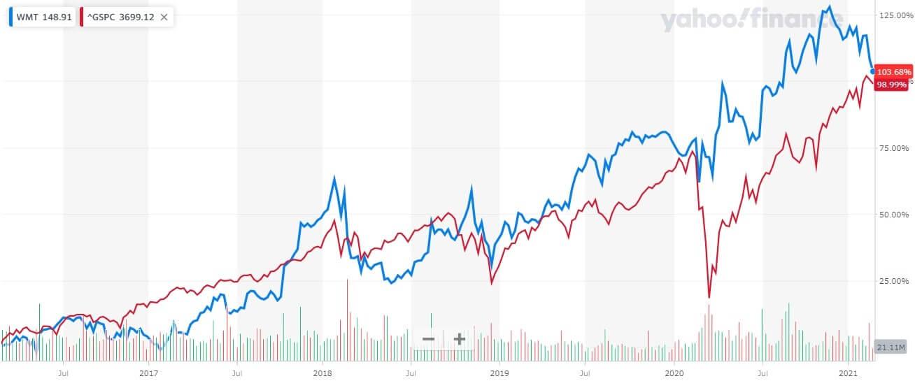ウォルマート 米国株 株価チャート 5年間