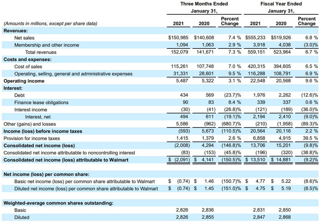 ウォルマート 米国株 決算 四半期