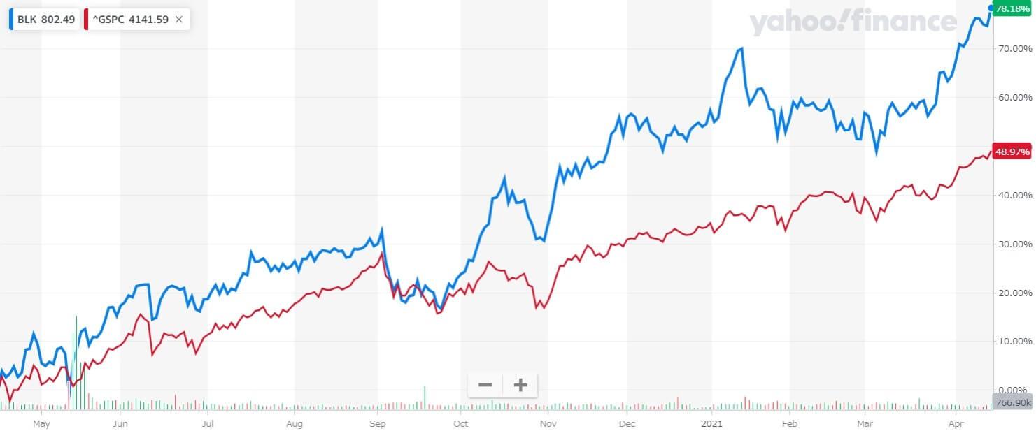 ブラックロック 米国株 株価チャート 1年間