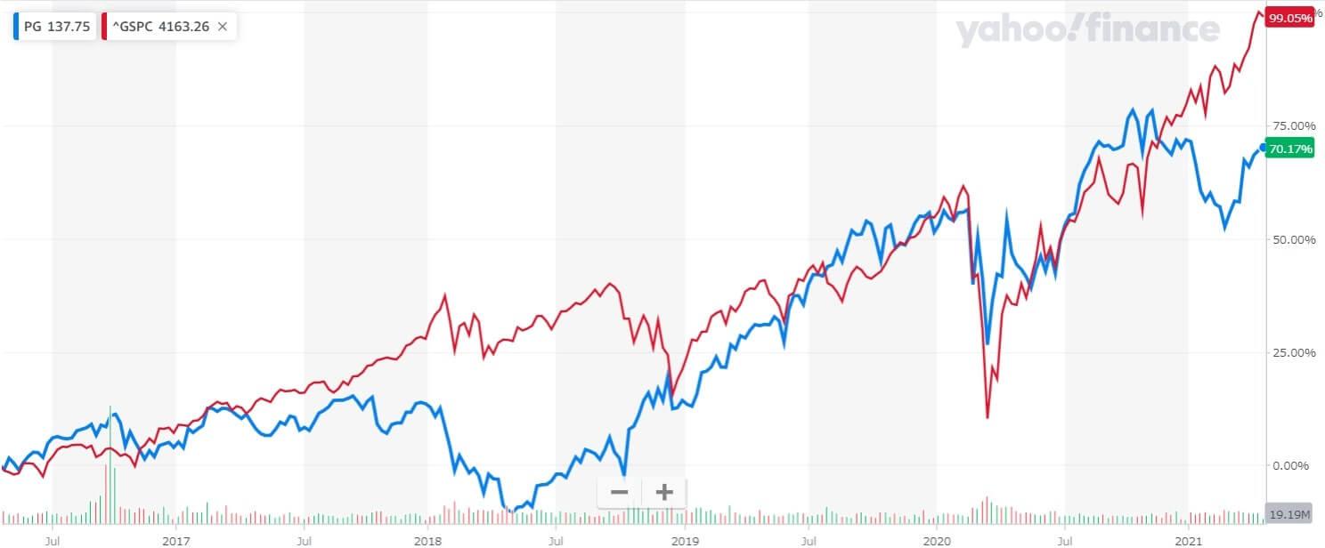 P&G 米国株 株価チャート 5年間