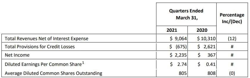 アメックス 米国株 決算 四半期