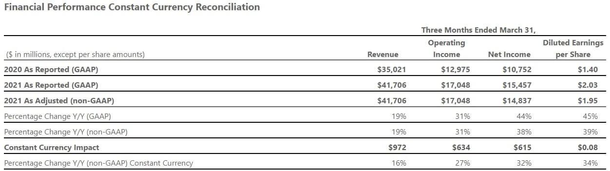 マイクロソフト 米国株 決算 四半期