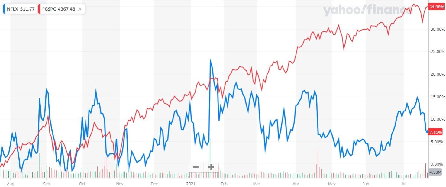 ネットフリックス 米国株 株価チャート 1年間