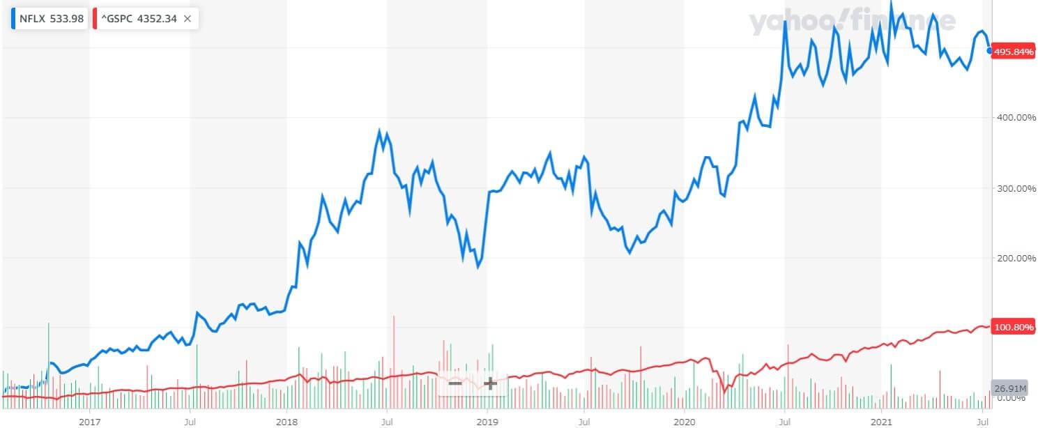 ネットフリックス 米国株 株価チャート 5年間