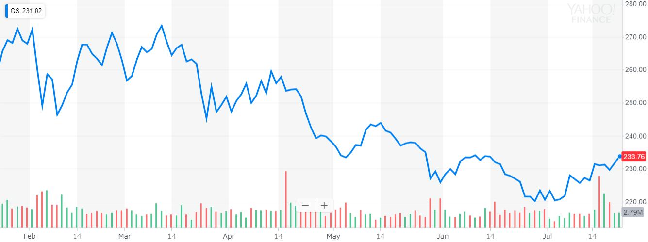 ゴールドマンサックス(Goldman Sacks) 株価