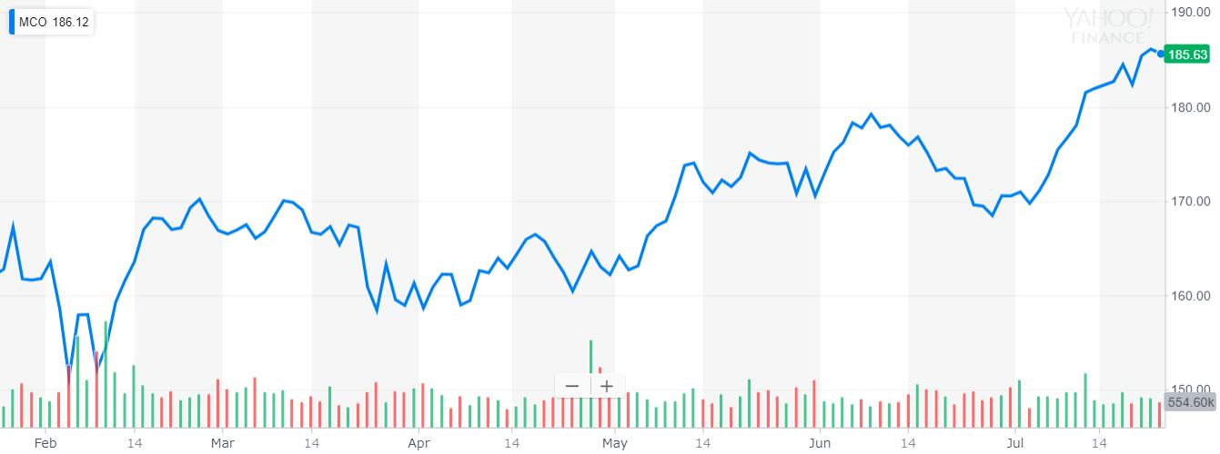 ムーディーズ(Moody's) 株価