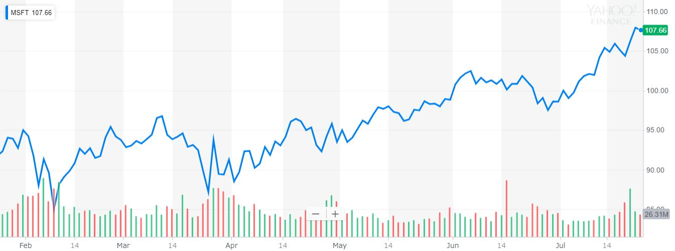 マイクロソフト(Microsoft) 株価
