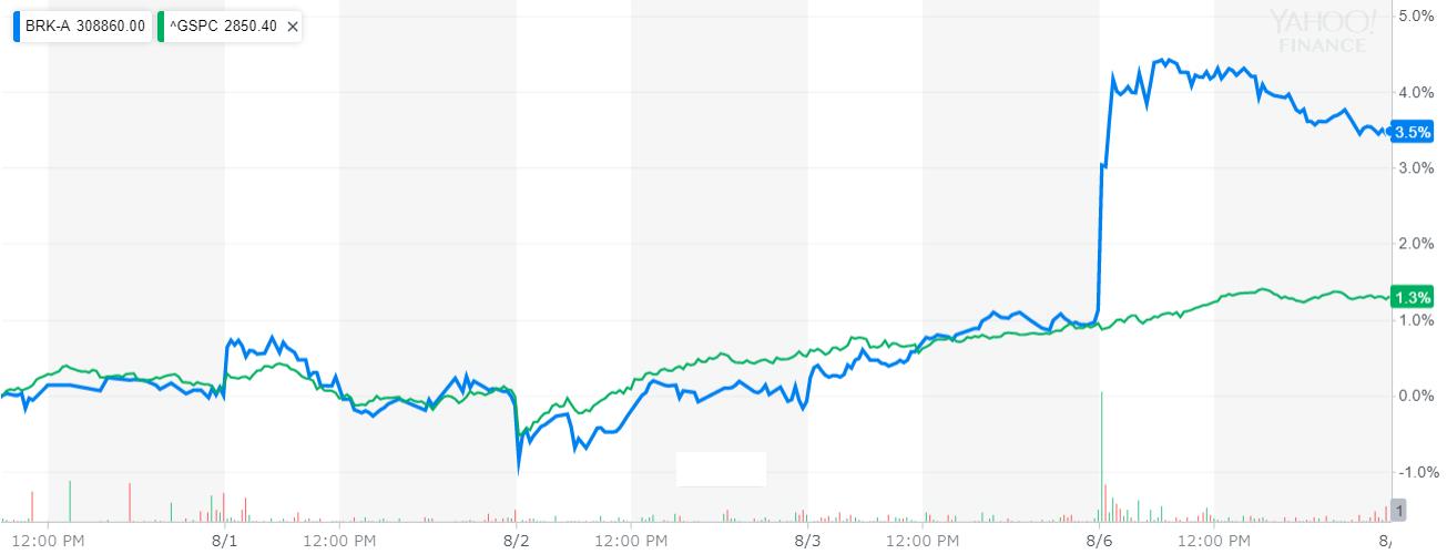 バークシャー・ハサウェイ(Berkshire Hathaway) 株価