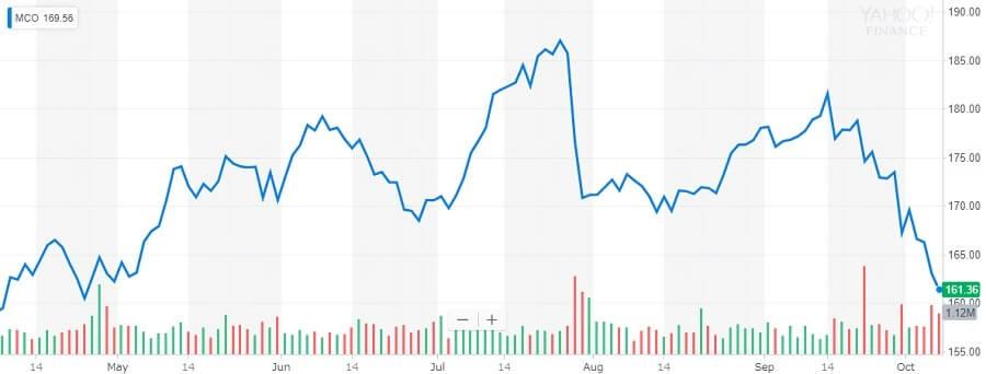 Moody's 株価チャート