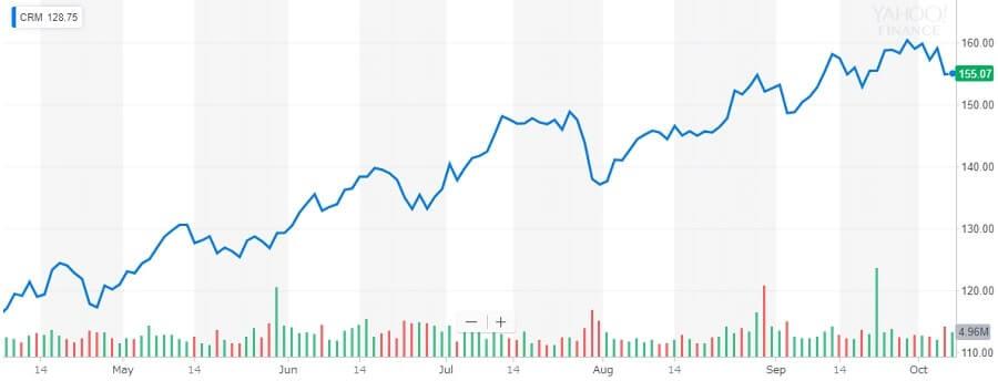 セールスフォース 株価チャート