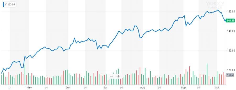 ビザ 株価チャート