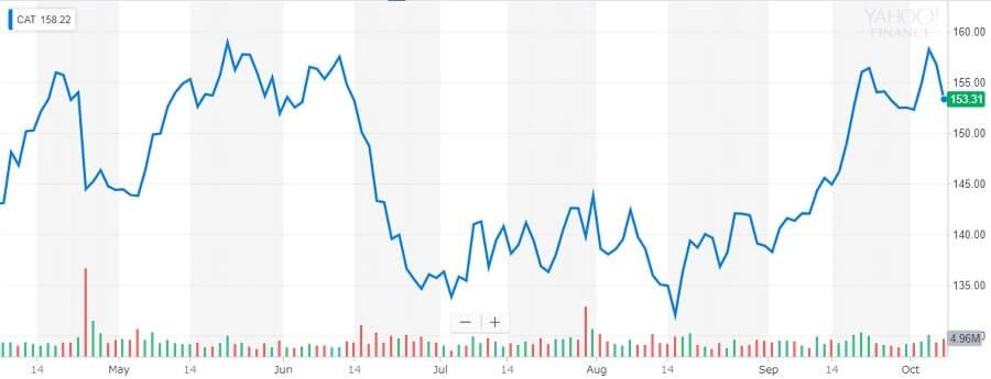 キャタピラー 株価