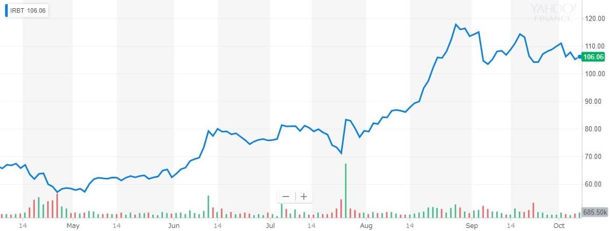 アイロボット 株価チャート