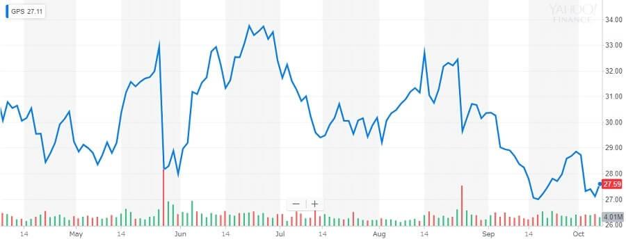 ギャップの株価チャート