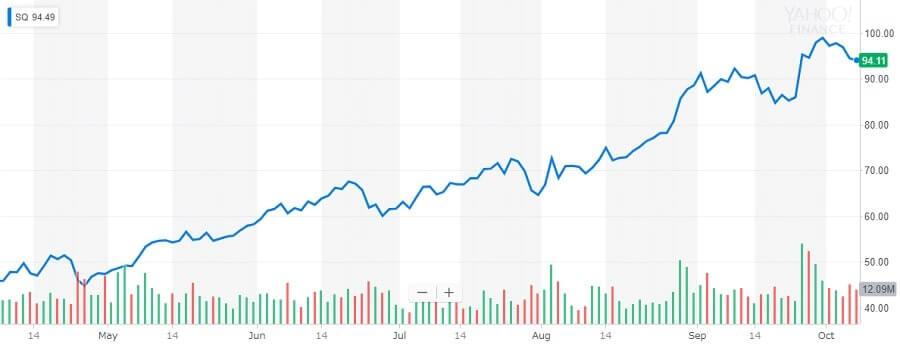 スクエア 株価チャート