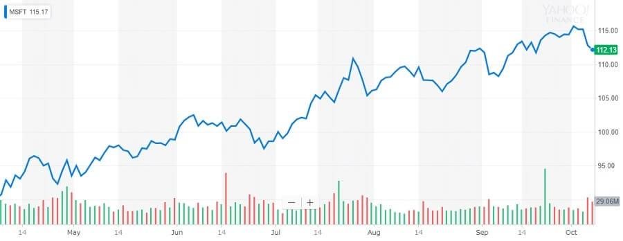 マイクロソフト 株価チャート