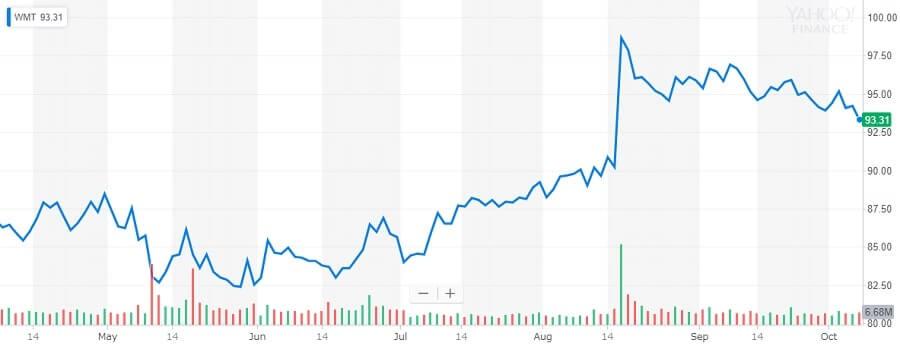 株価チャート