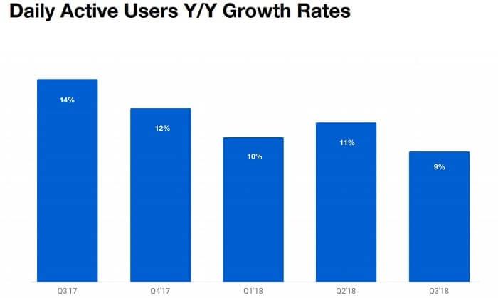 ツイッターデイリーアクティブユーザー増加率