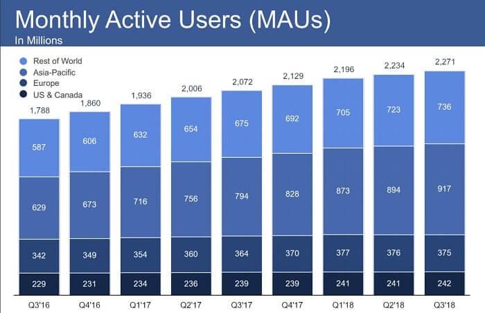 フェイスブック 月間アクティブユーザー数
