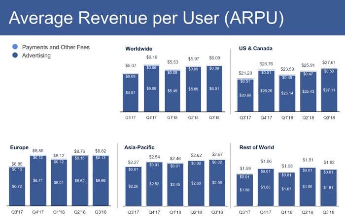 Average Revenue per User(ARPU)