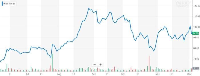 アイロボット 株価