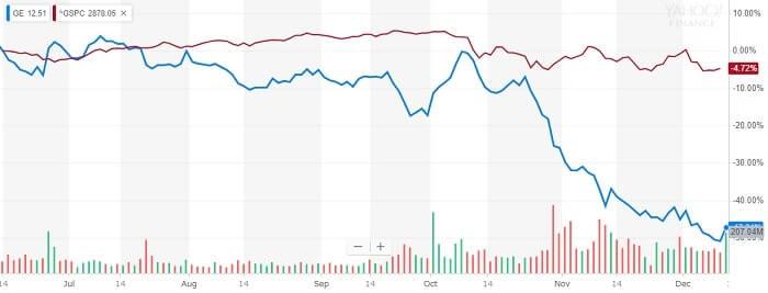 GE 株価比較チャート