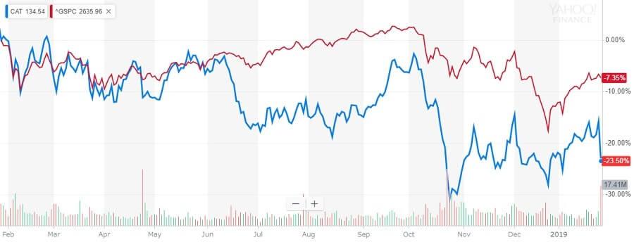 キャタピラー 株価チャート