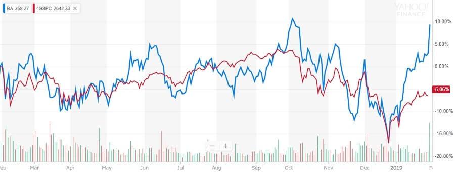 ボーイング Boeing 株価チャート