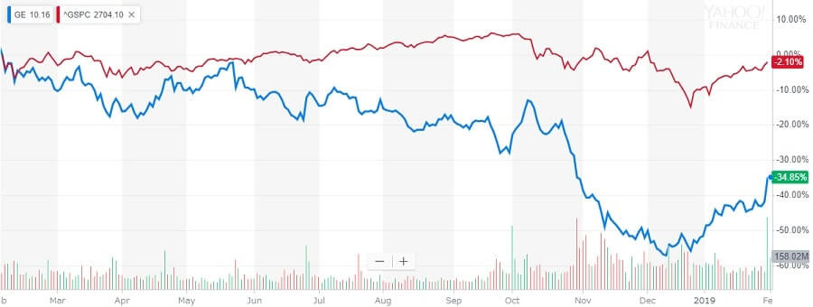 GE 株価チャート