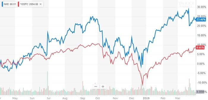 ナイキ 株価 株価チャート