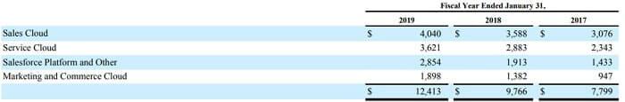 セールスフォース 米国株 決算