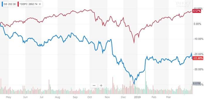 ゴールドマンサックス 株価 米国株