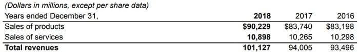ボーイング 米国株 決算