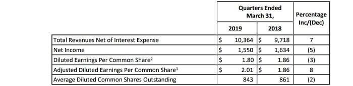 アメックス 米国株 決算