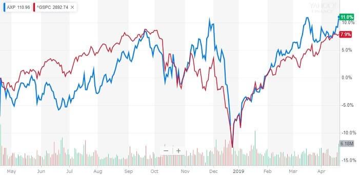 アメックス 株価チャート 米国株