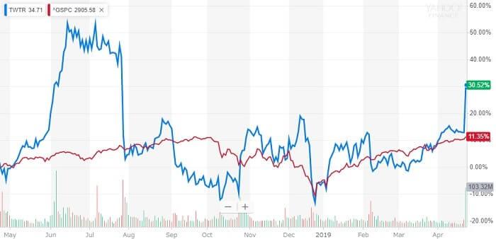 ツイッター 米国株 株価チャート